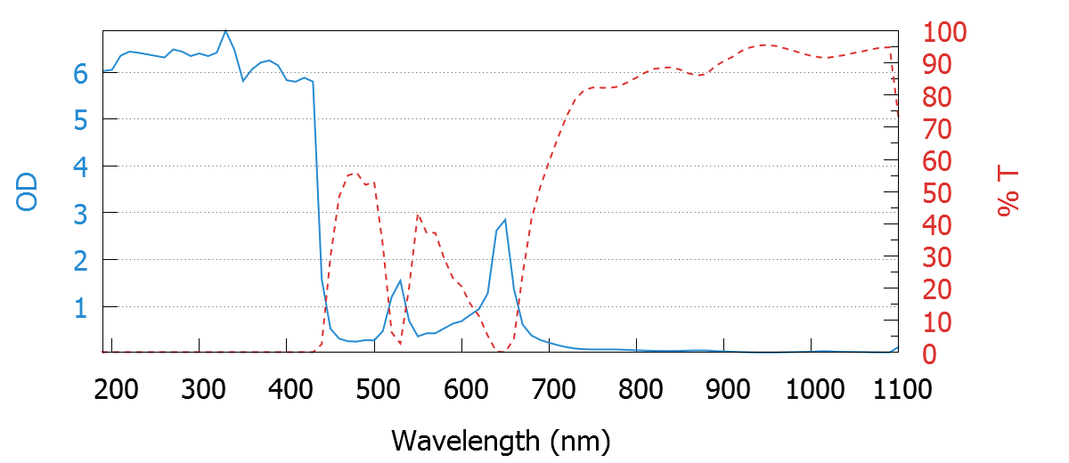 190-400nm Laser Safety Glasses (Visible Alignment) Graph