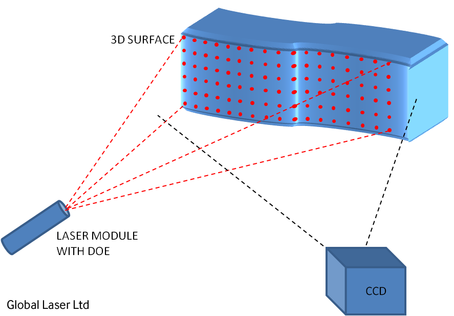 3D Surface Laser