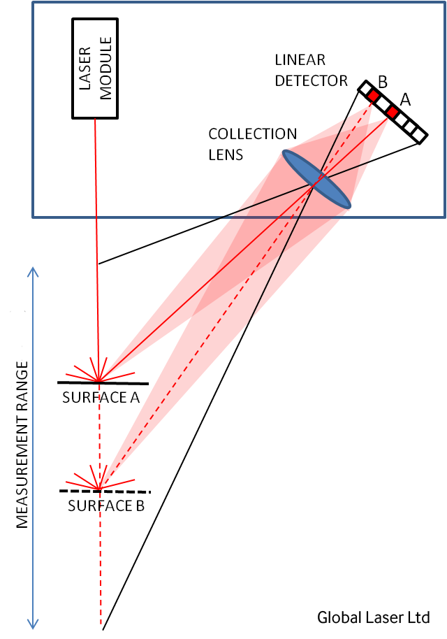 Triangulation Single Dot Laser